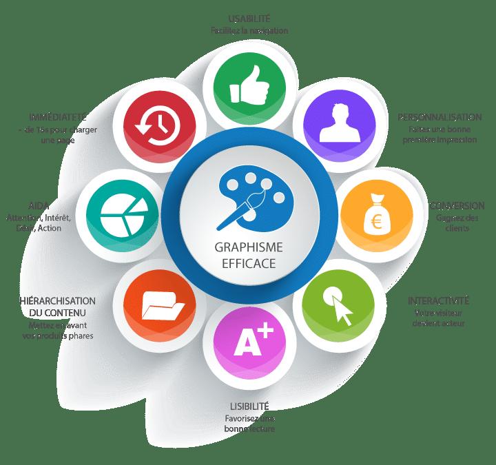 Graphisme Efficace - Ergonomie et usabilité; concept de la webprospection