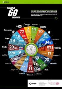 1 minute sur le web