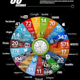 1 minute de vie sur internet