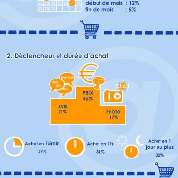 Comment vos internautes achètent-ils ?