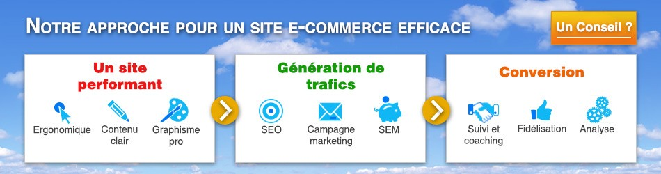 E-commerce efficace