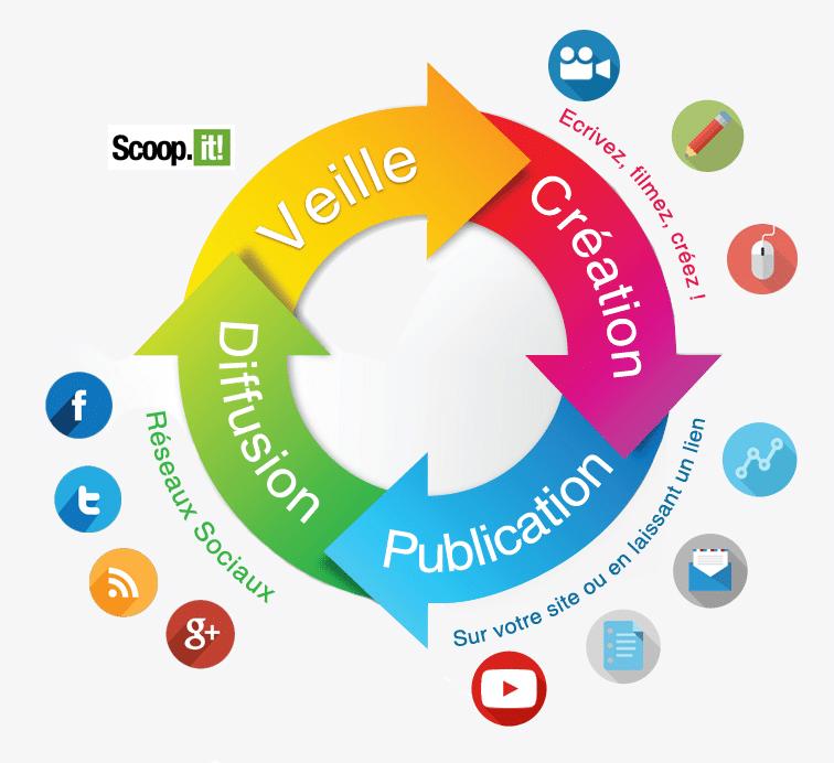 4 étapes clés de la communication digitale