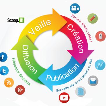 Les essentiels de la communication digitale