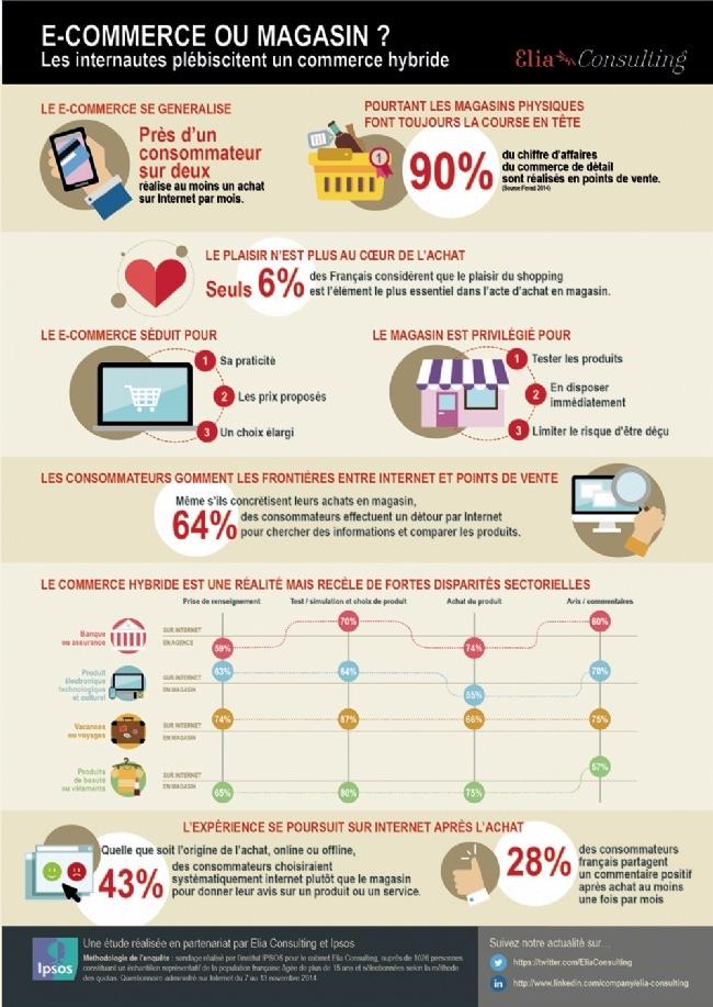Commerce E-commerce