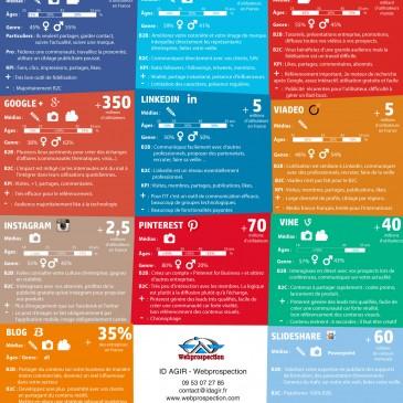 Cartographie des réseaux sociaux – Mise à jour Février 2015
