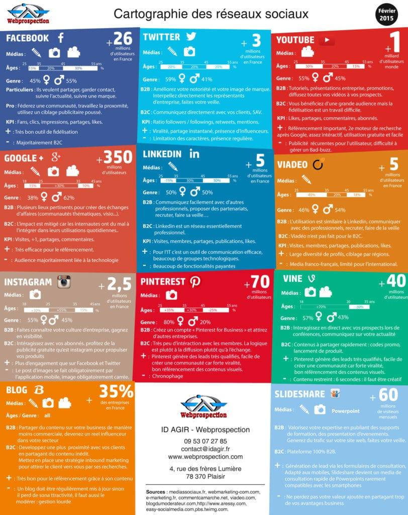 infographie-reseaux-sociaux-v2-pour-article