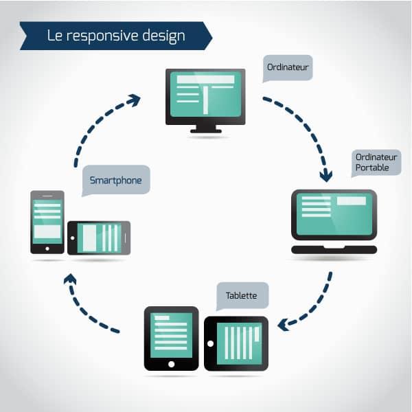 Le responsive design