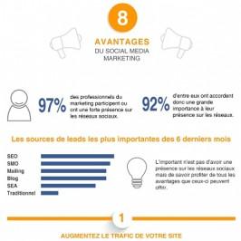 Le top 8 des bénéfices du Social Media Marketing pour les petites entreprises