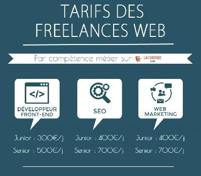 Article Invité : Les tarifs des freelances du web