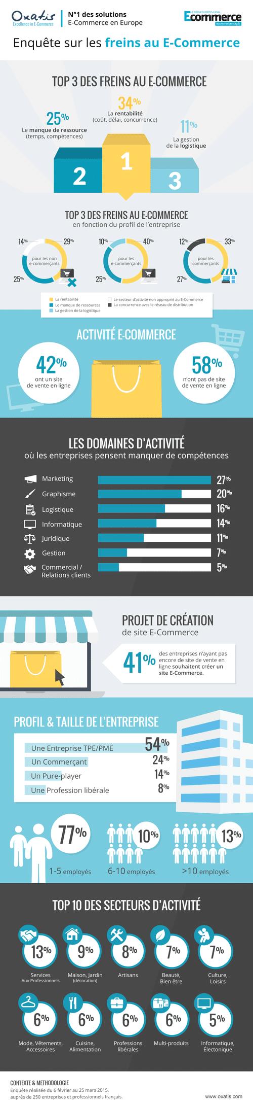 freins-e-commerce-2015