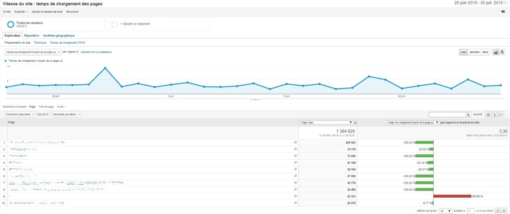 siteweb-rapide-Google-Analytics-1