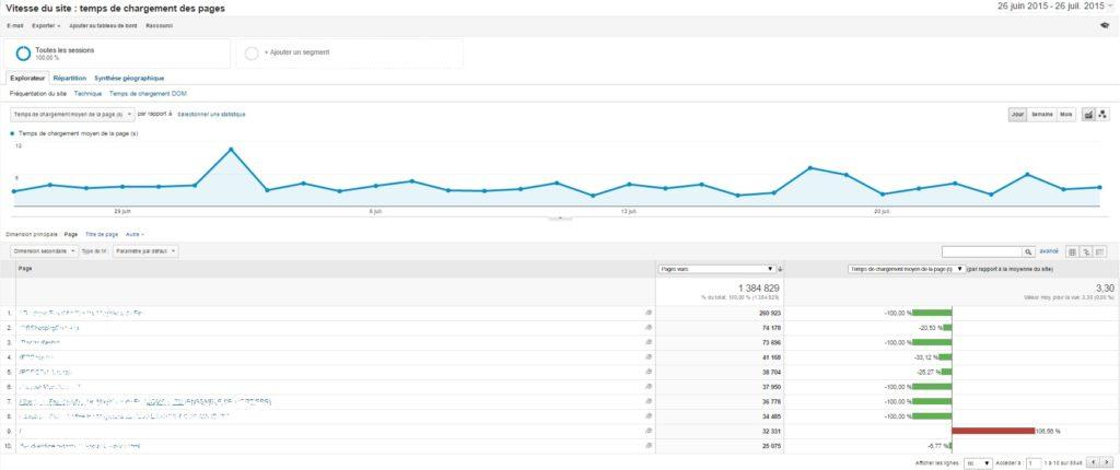 siteweb-rapide-Google-Analytics-1