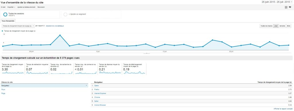 siteweb-rapide-Google-Analytics-2