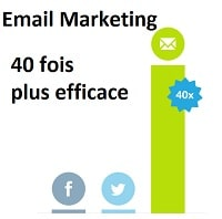 efficacité email marketing