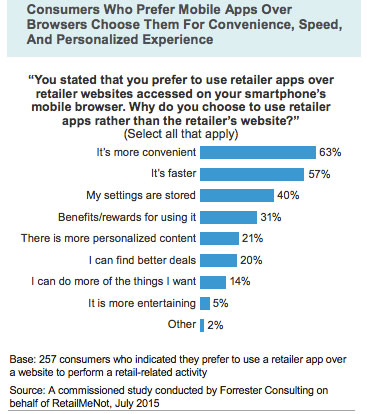 consumers-prefer-mobile-apps