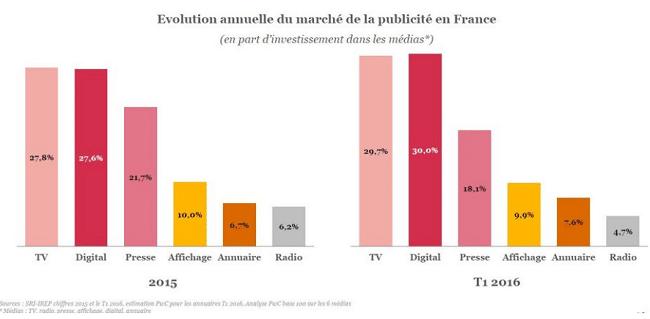 Investing in advertising in France in 2016