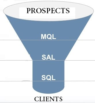 Lead Generation: classification des leads MQL,SQL