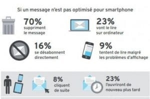 chiffre emailing mobile non optimisé