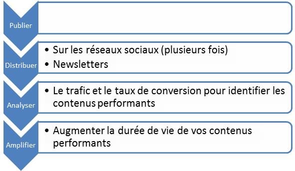 strategie contenu