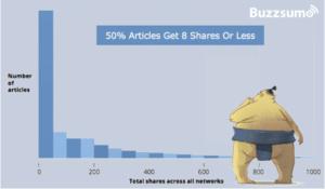 repartage articles réseaux sociaux