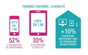 Tendances emailing multidevices
