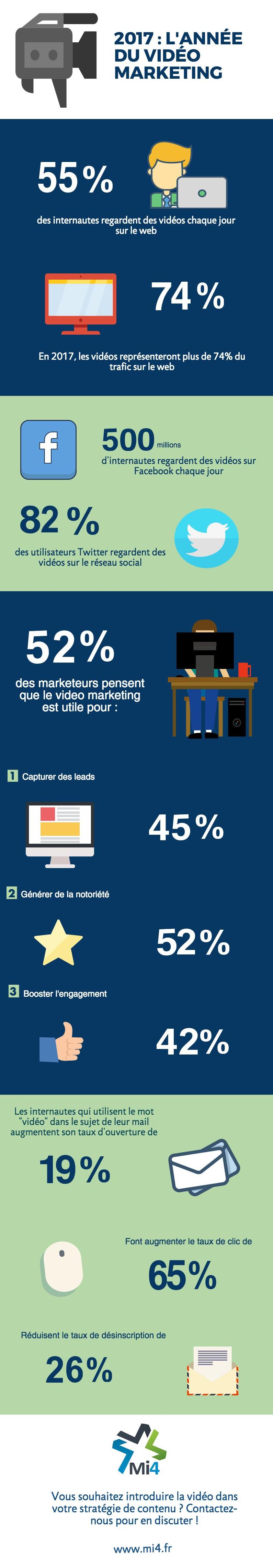 infographie apport video