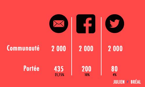 portee email vs reseaux sociaux