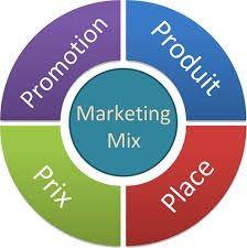 Mix-marketing-4P