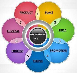 Mix-marketing-7P