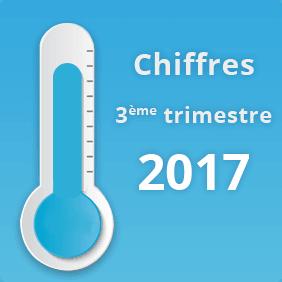 Chiffres du E-Commerce au 3ème Trim 2017