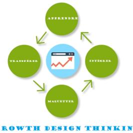 Refonte de site: le Growth Driven Design est une voie