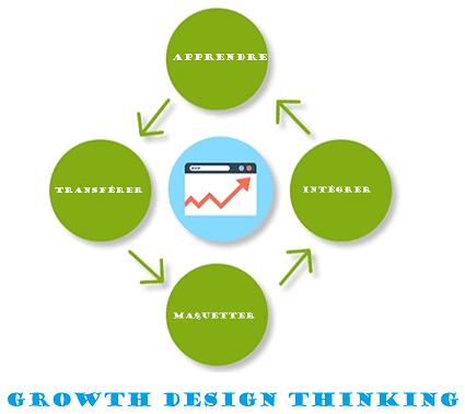 Refonte de site par le growth design thinking