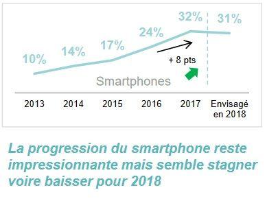 part des achats via un mobile en 2017-2018