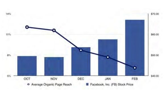 taux de reach Facebook