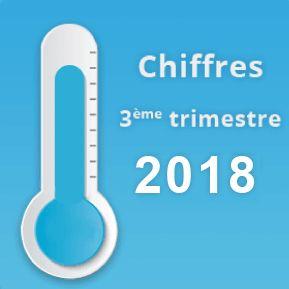 Chiffres ecommerce 2018