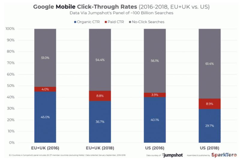 CTR mobile Google