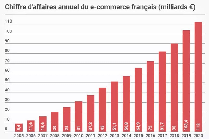 1 chiffres ecommerce fevad 2020