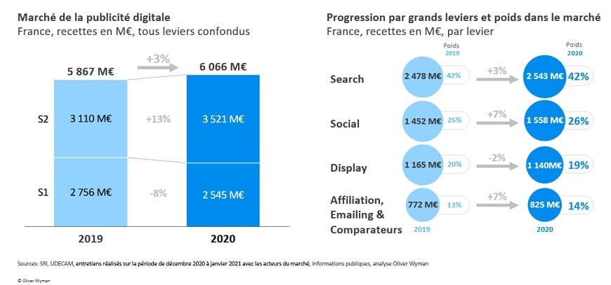 2-bilan publicite digitale 2020