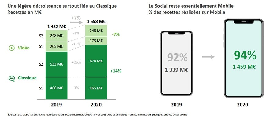 3-bilan publicite digitale 2020