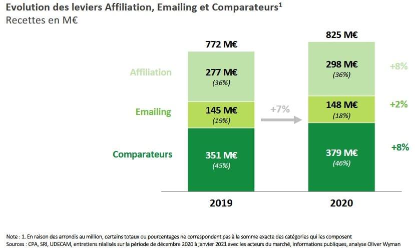4-bilan publicite digitale 2020
