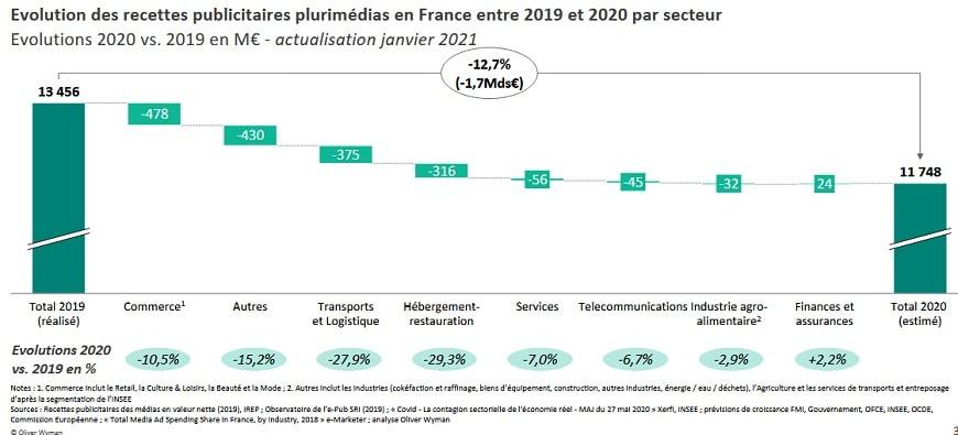 6-bilan publicite digitale 2020